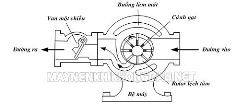 Cấu tạo máy nén khí kiểu cánh gạt
