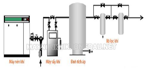 Lắp đặt bình chứa khí đặt phía sau máy sấy và các thiết bị lọc