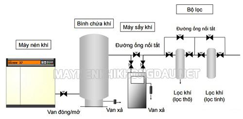 Lắp đặt bình chứa khí đặt ngay sau máy nén khí và trước máy sấy khí