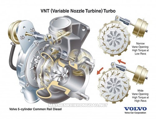 cau-tao-bo-tang-ap-Turbocharger