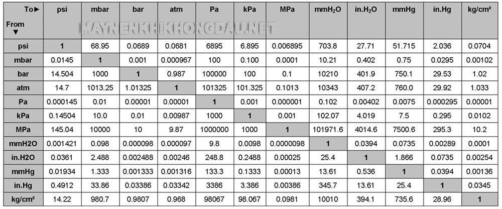 Bảng quy đổi giữa các đơn vị đo áp suất