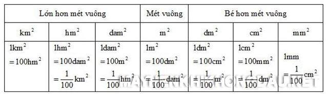 Bảng các đơn vị đo diện tích